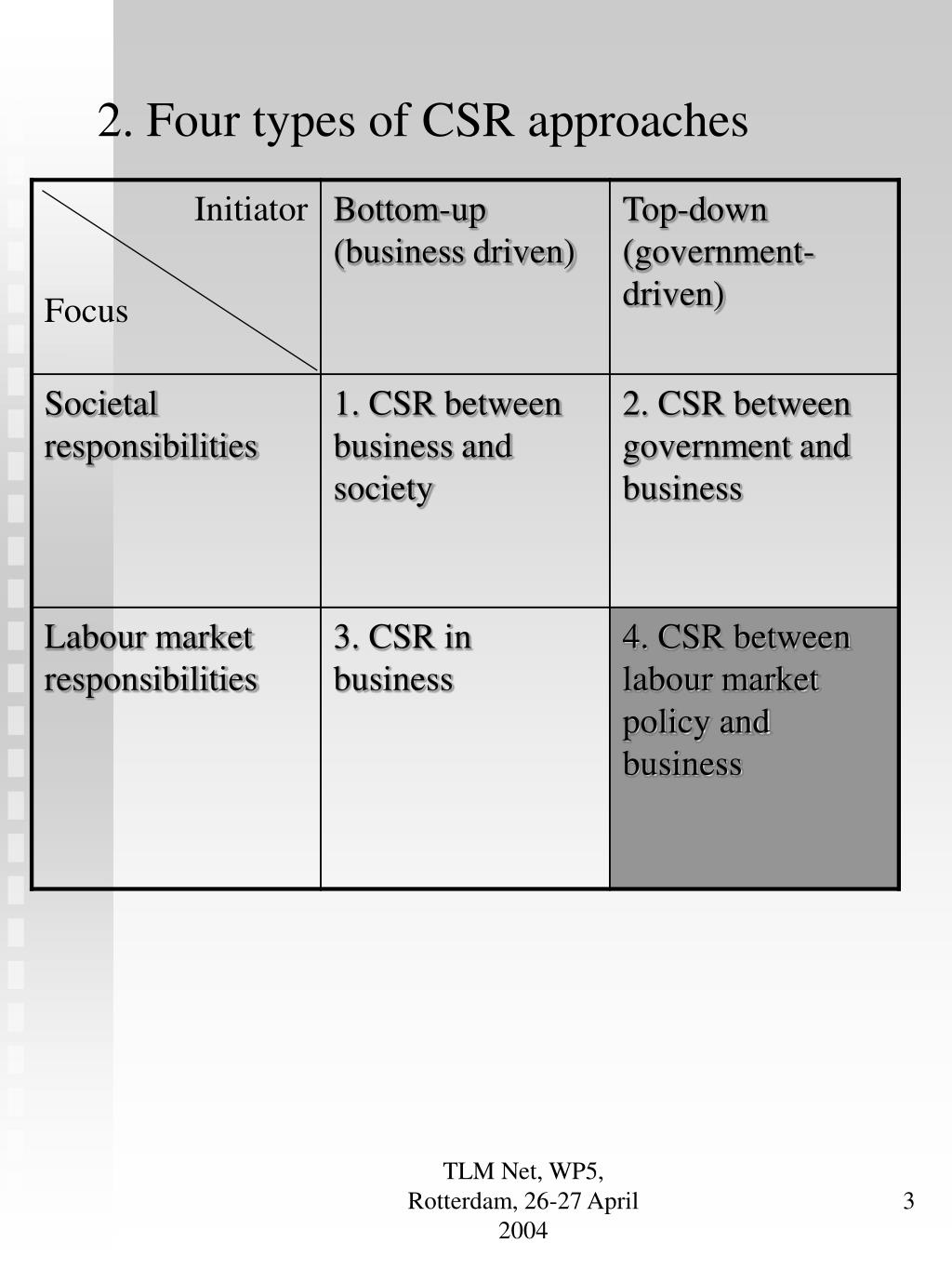 2. Four types of CSR approaches
