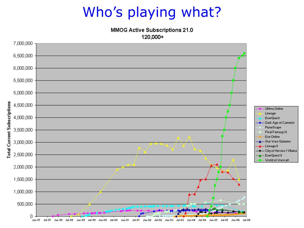 Who's playing what?