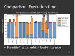 comparison execution time45