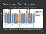 comparison execution time46