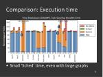 comparison execution time71