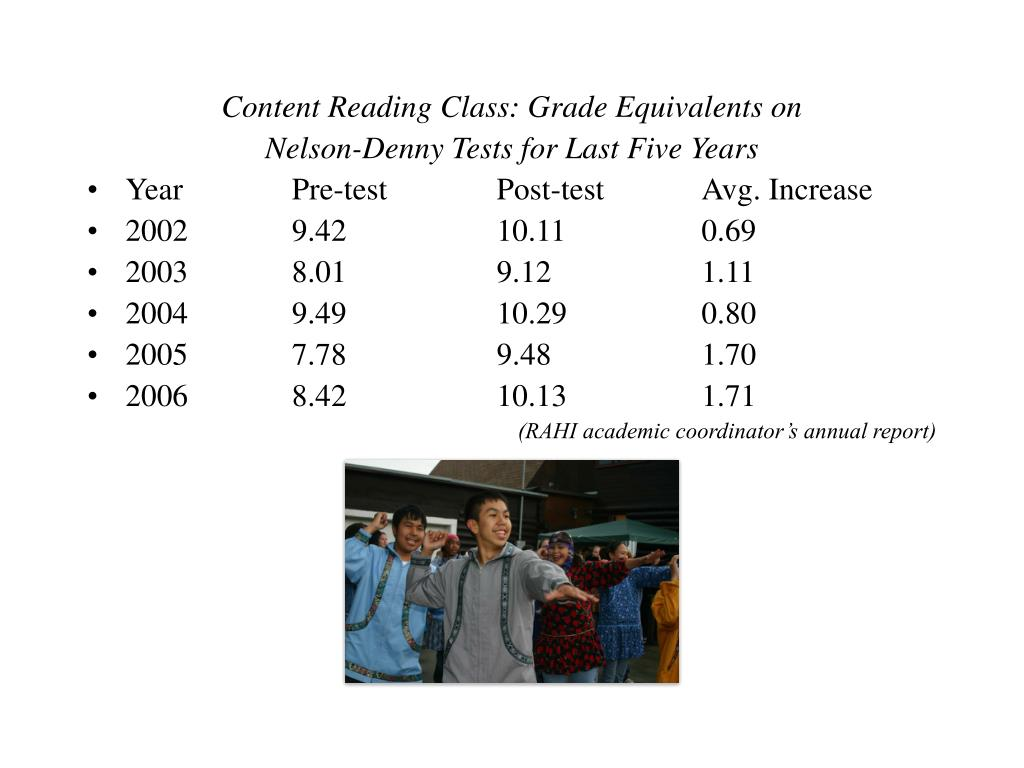 Content Reading Class: Grade Equivalents on
