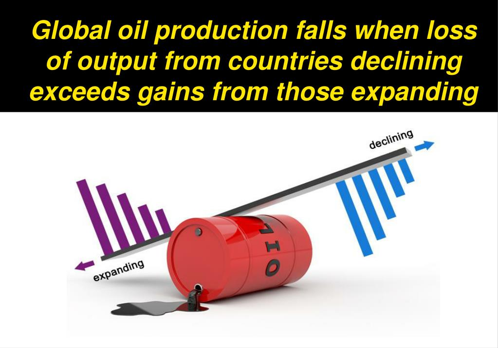 Global oil production falls when loss of output from countries declining exceeds gains from those expanding