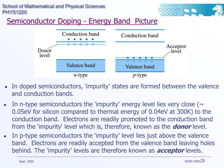 Semiconductor Doping - Energy Band  Picture
