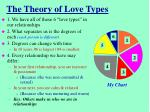 the theory of love types