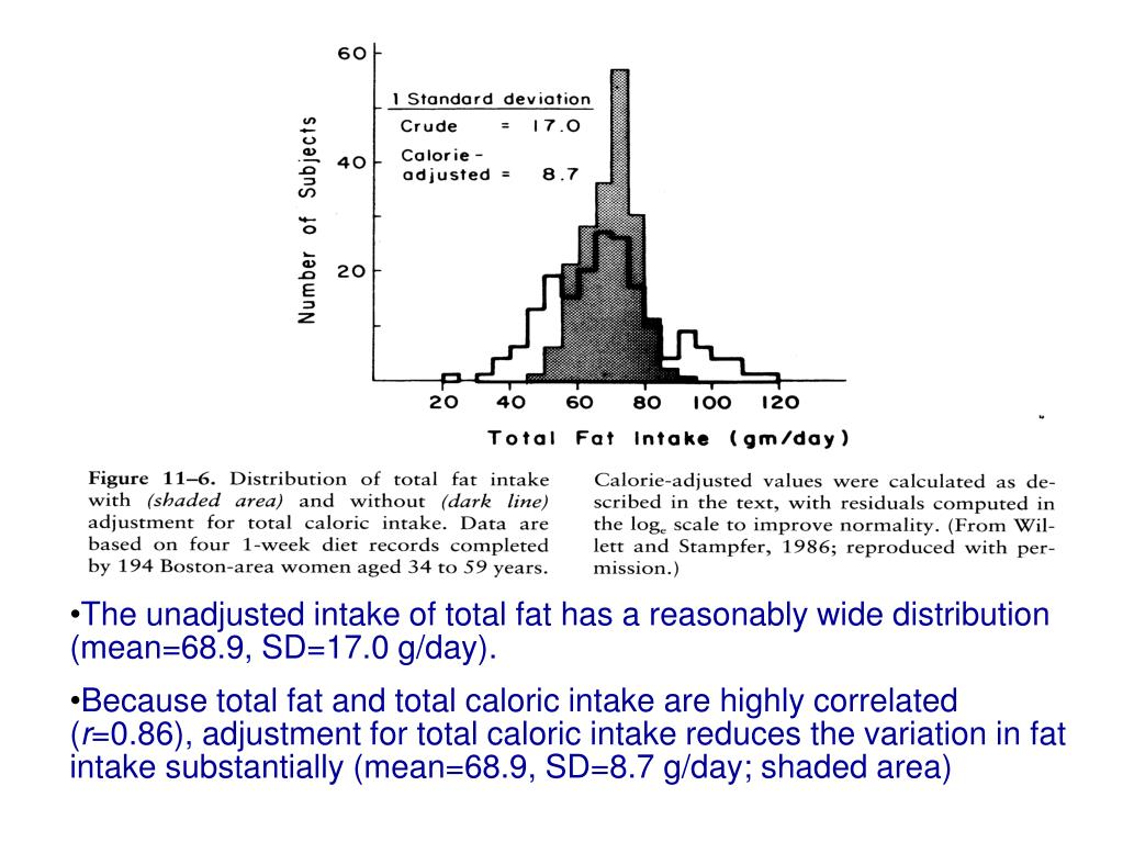 The unadjusted intake of total fat has a reasonably wide distribution (mean=68.9, SD=17.0 g/day).