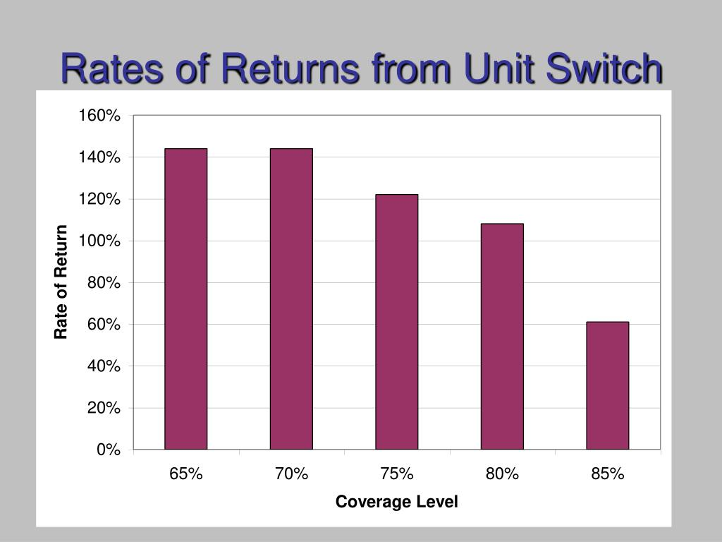 Rates of Returns from Unit Switch