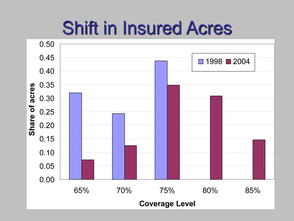 Shift in Insured Acres