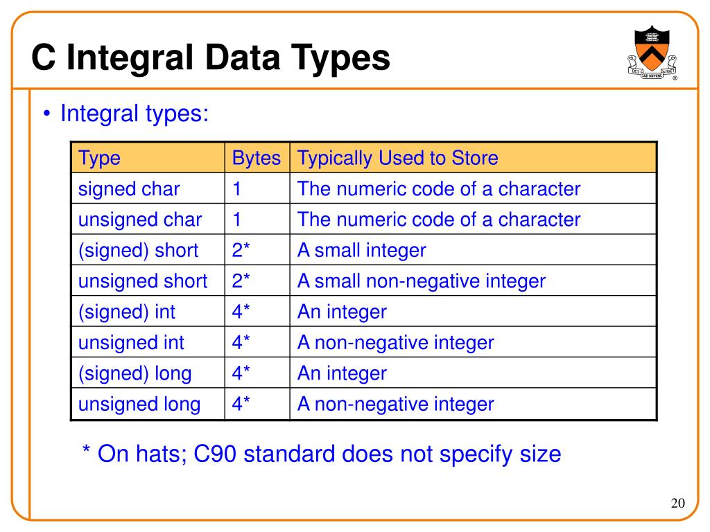 PPT - Integral Data Types in C PowerPoint Presentation - ID