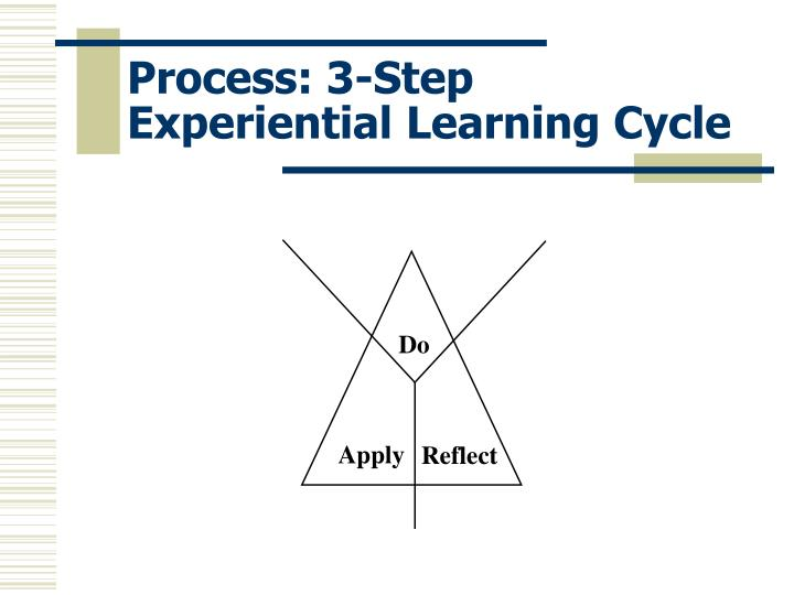 Process: 3-Step Experiential Learning Cycle
