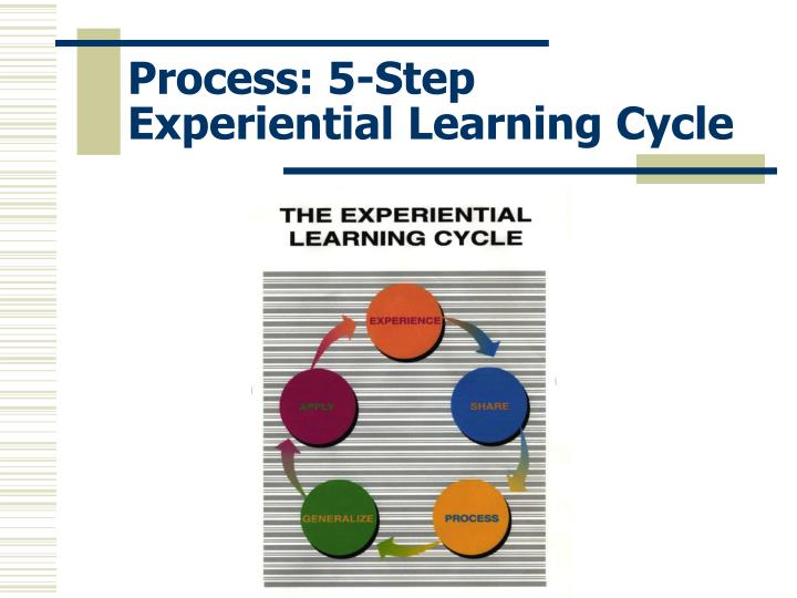 Process: 5-Step Experiential Learning Cycle