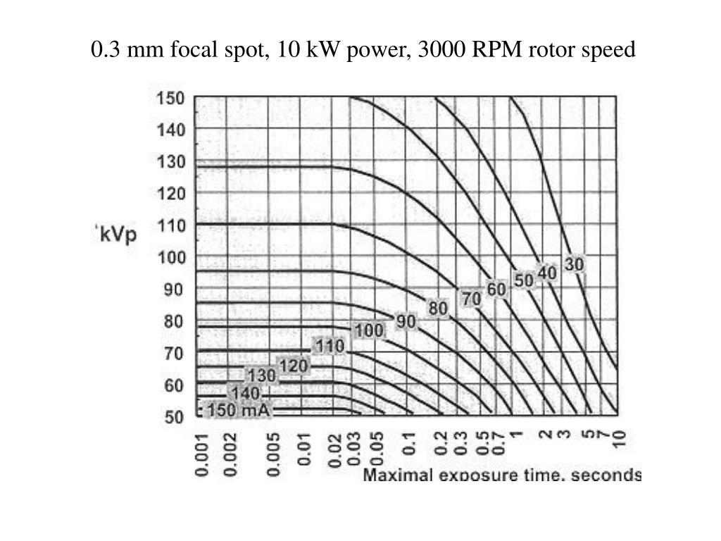 0.3 mm focal spot, 10 kW power, 3000 RPM rotor speed