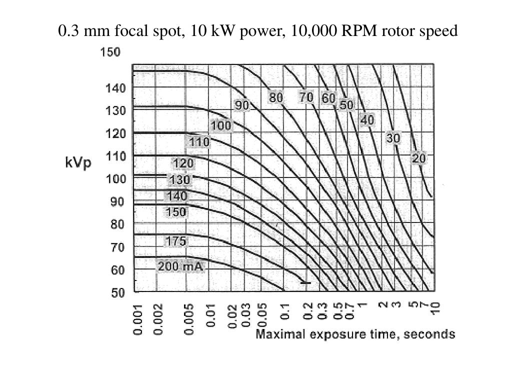 0.3 mm focal spot, 10 kW power, 10,000 RPM rotor speed