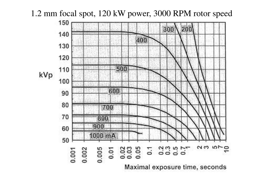 1.2 mm focal spot, 120 kW power, 3000 RPM rotor speed