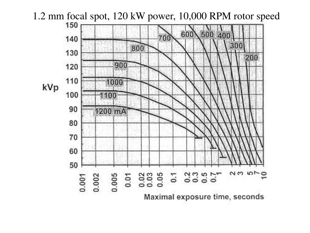 1.2 mm focal spot, 120 kW power, 10,000 RPM rotor speed