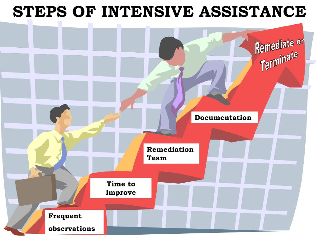 STEPS OF INTENSIVE ASSISTANCE