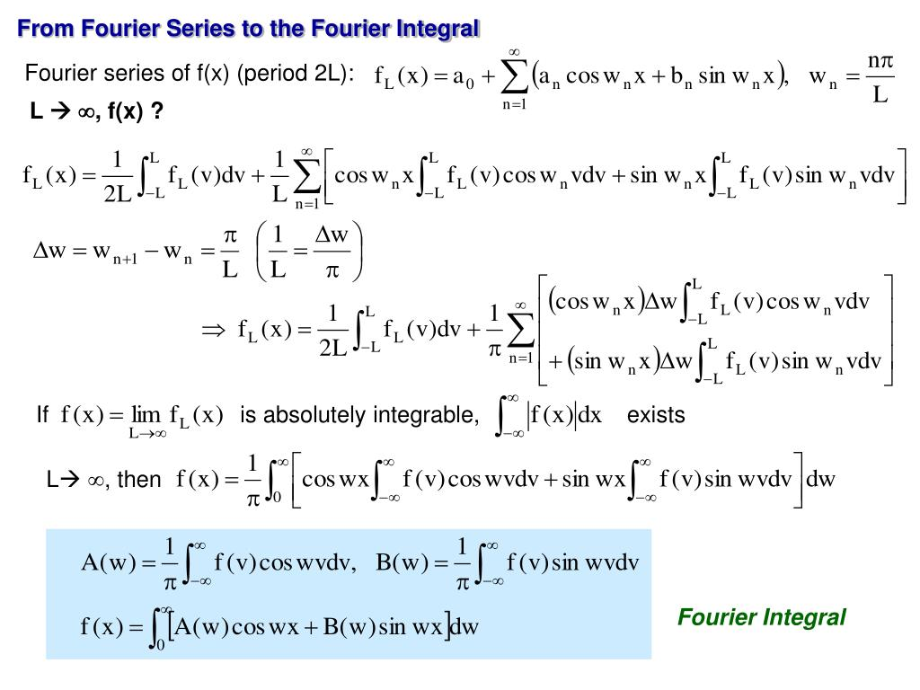 From Fourier Series to the Fourier Integral