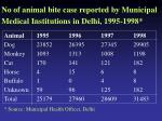 no of animal bite case reported by municipal medical institutions in delhi 1995 1998
