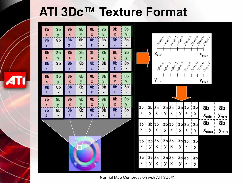 PPT - Normal Map Compression with ATI 3Dc™ PowerPoint Presentation