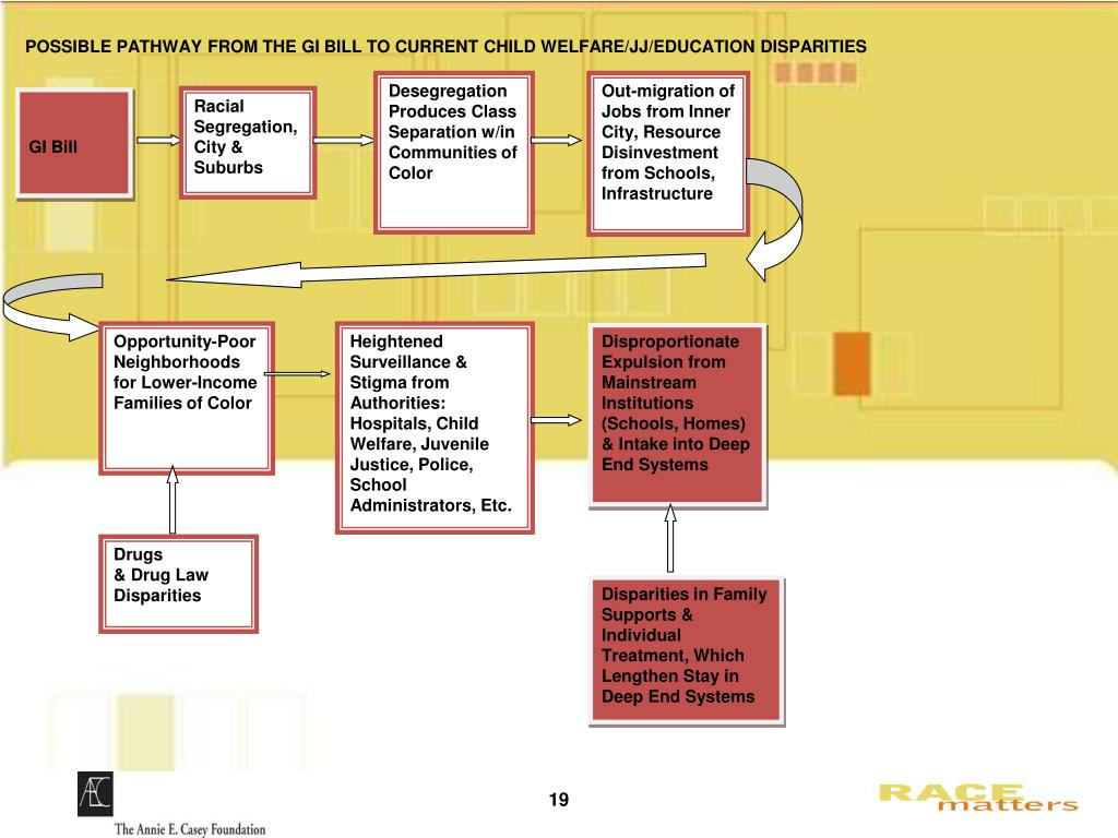POSSIBLE PATHWAY FROM THE GI BILL TO CURRENT CHILD WELFARE/JJ/EDUCATION DISPARITIES