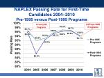naplex passing rate for first time candidates 2004 2010 pre 1995 versus post 1995 programs