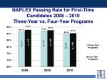 naplex passing rate for first time candidates 2008 2010 three year vs four year programs