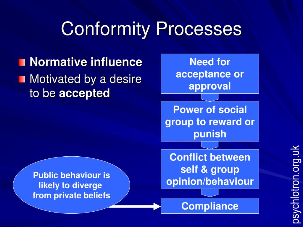 Normative influence