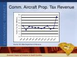 comm aircraft prop tax revenue