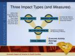 three impact types and measures