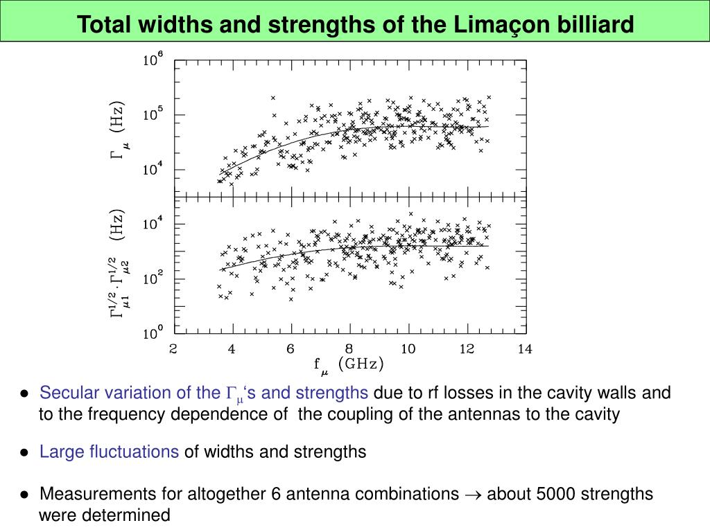 Total widths and strengths of the Lima