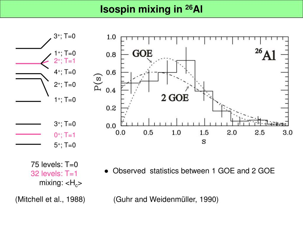 Isospin mixing in