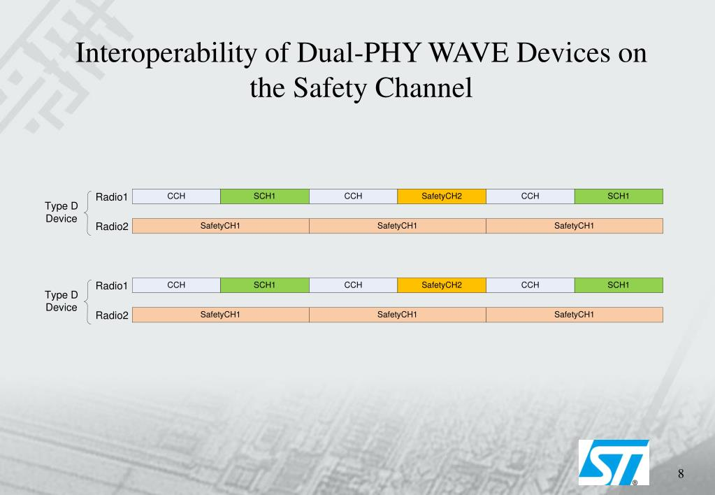 Interoperability of Dual-PHY WAVE Devices on the Safety Channel