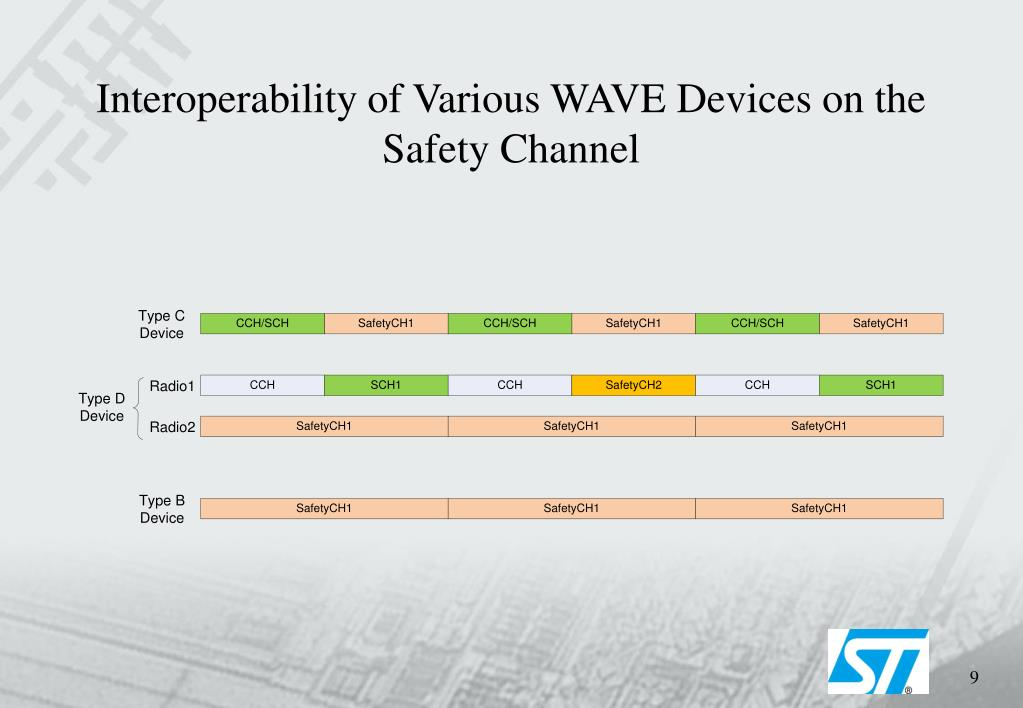 Interoperability of Various WAVE Devices on the Safety Channel