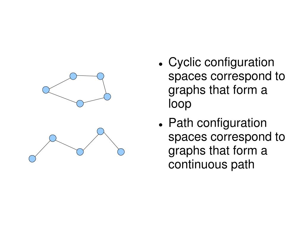 Cyclic configuration spaces correspond to  graphs that form a loop