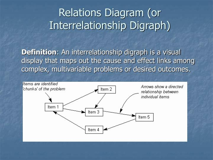 Ppt relations diagram or interrelationship digraph powerpoint relations diagram or interrelationship digraph ccuart Choice Image