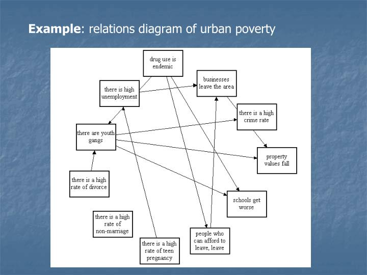 Ppt Relations Diagram Or Interrelationship Digraph Powerpoint
