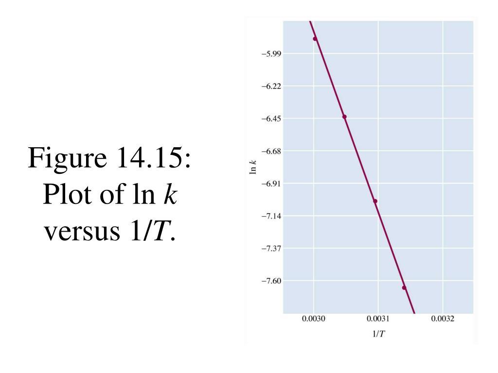 Figure 14.15: Plot of ln