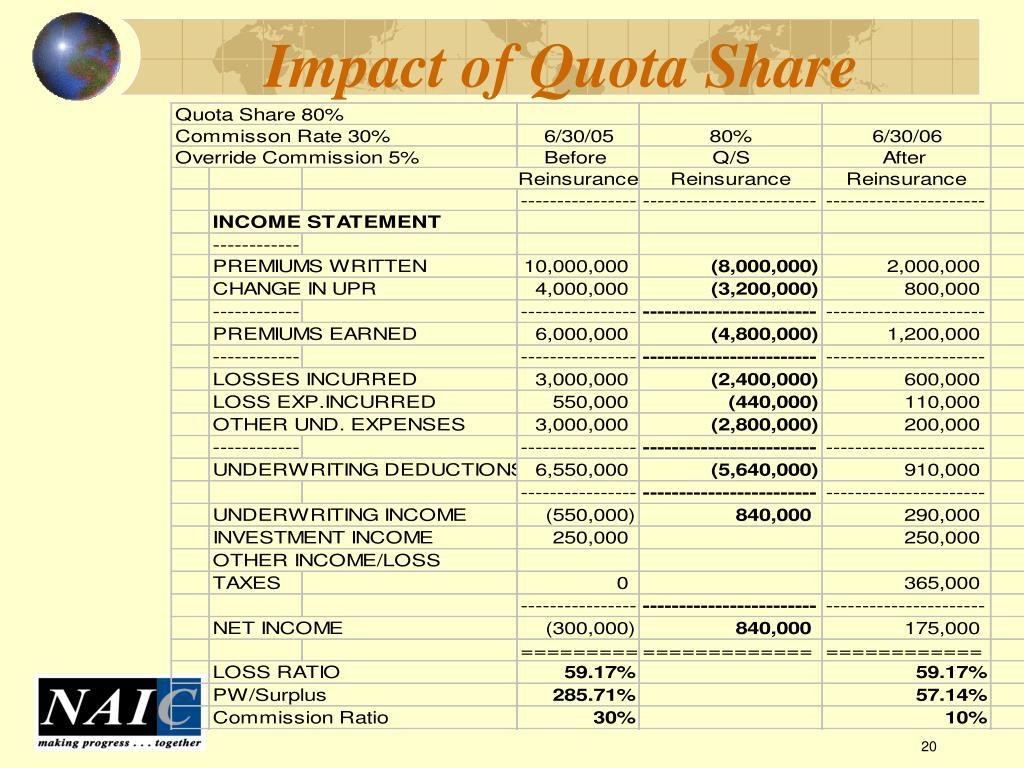 Impact of Quota Share