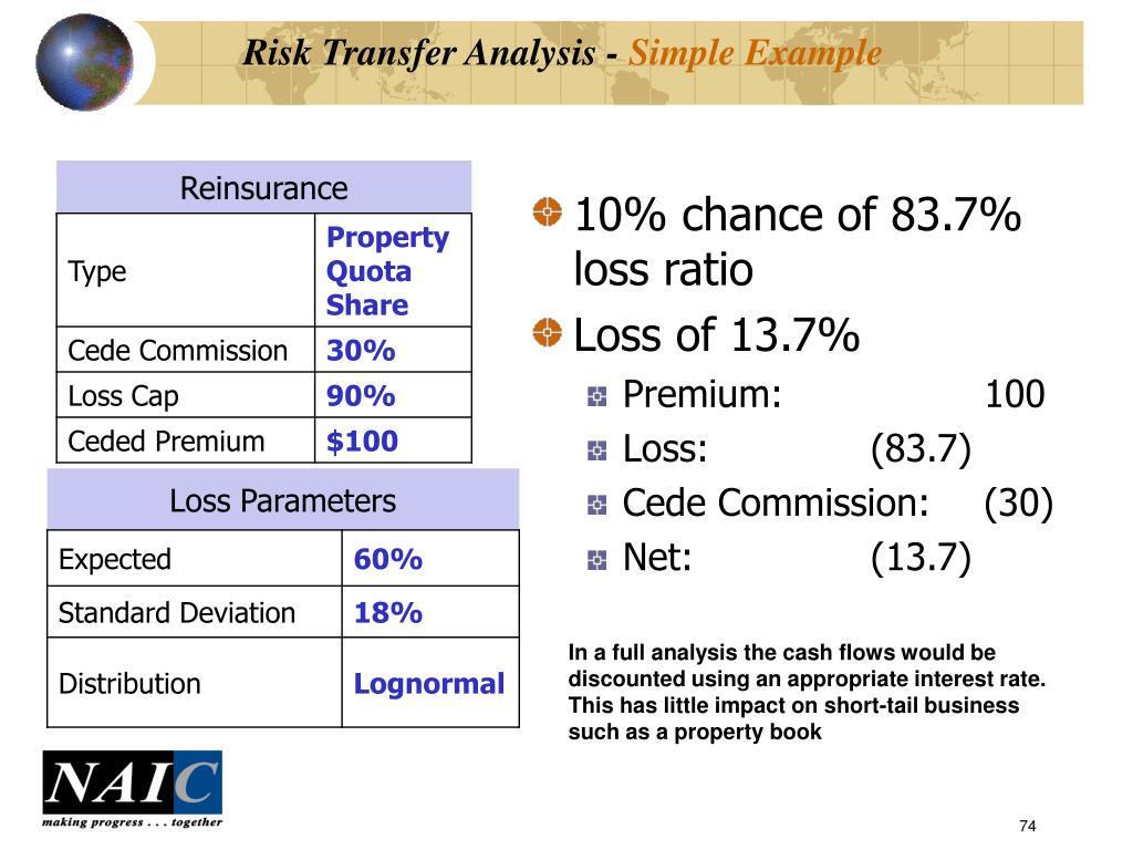 Risk Transfer Analysis -