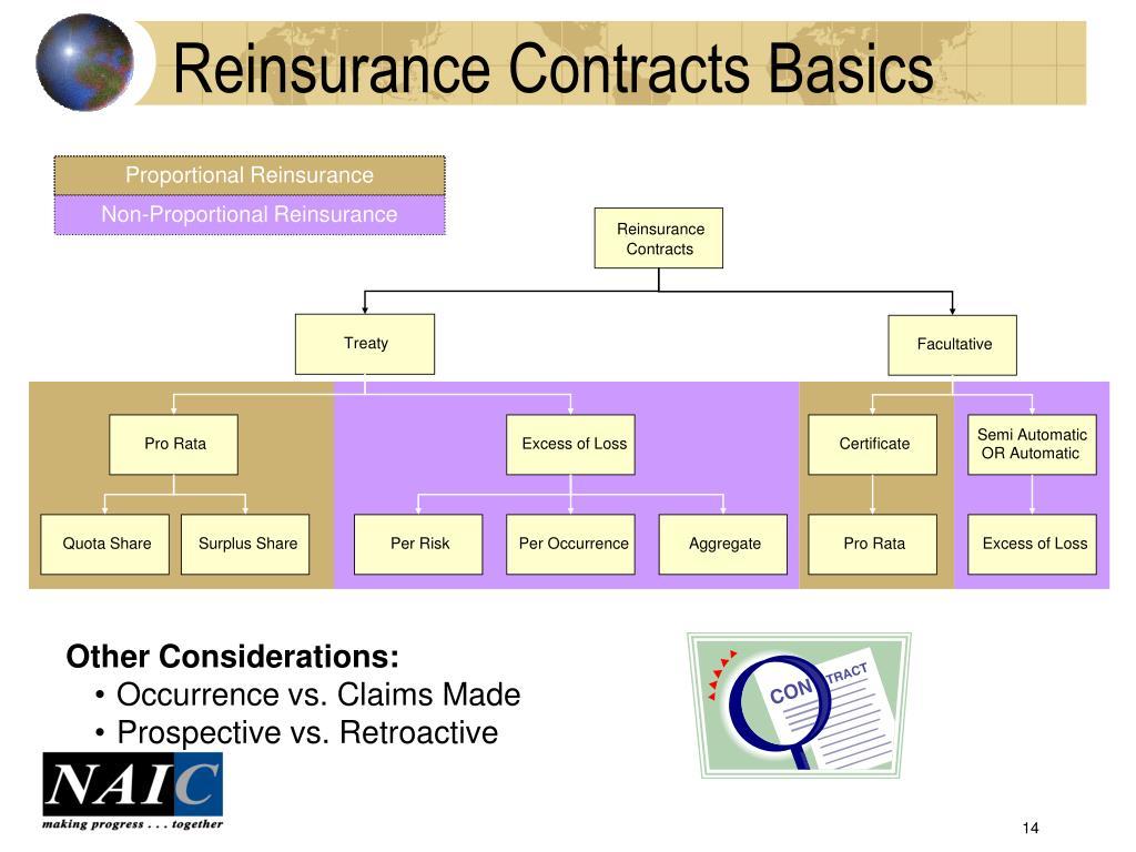 Reinsurance Contracts Basics