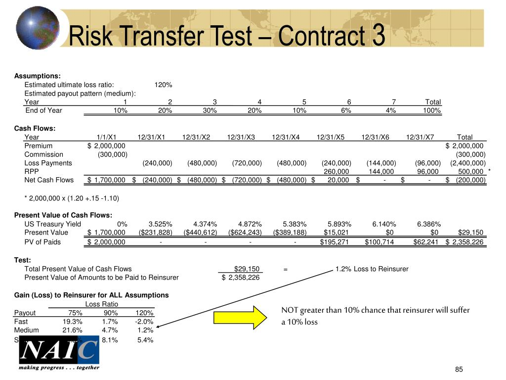 Risk Transfer Test – Contract