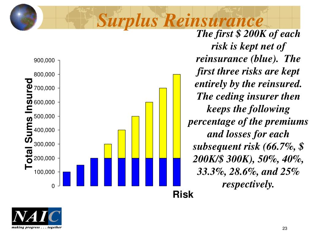 The first $ 200K of each  risk is kept net of reinsurance (blue).  The first three risks are kept entirely by the reinsured.  The ceding insurer then keeps the following percentage of the premiums and losses for each subsequent risk (66.7%, $ 200K/$ 300K), 50%, 40%, 33.3%, 28.6%, and 25% respectively.