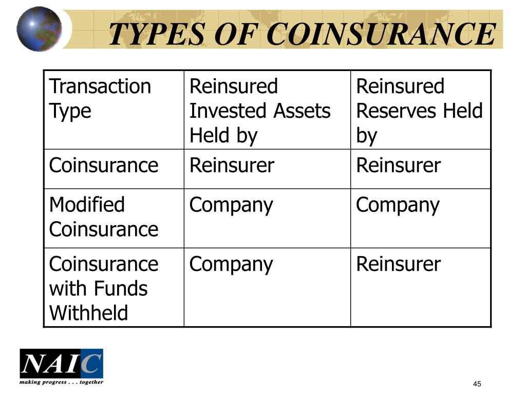 TYPES OF COINSURANCE