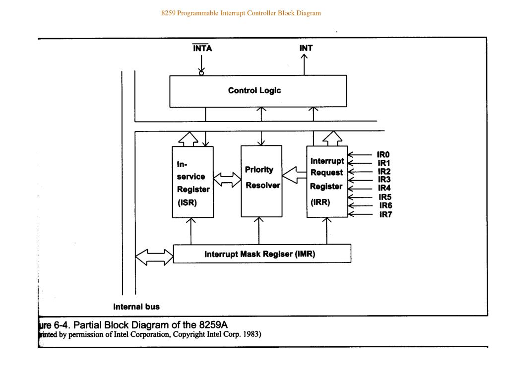 8259 Programmable Interrupt Controller Block Diagram