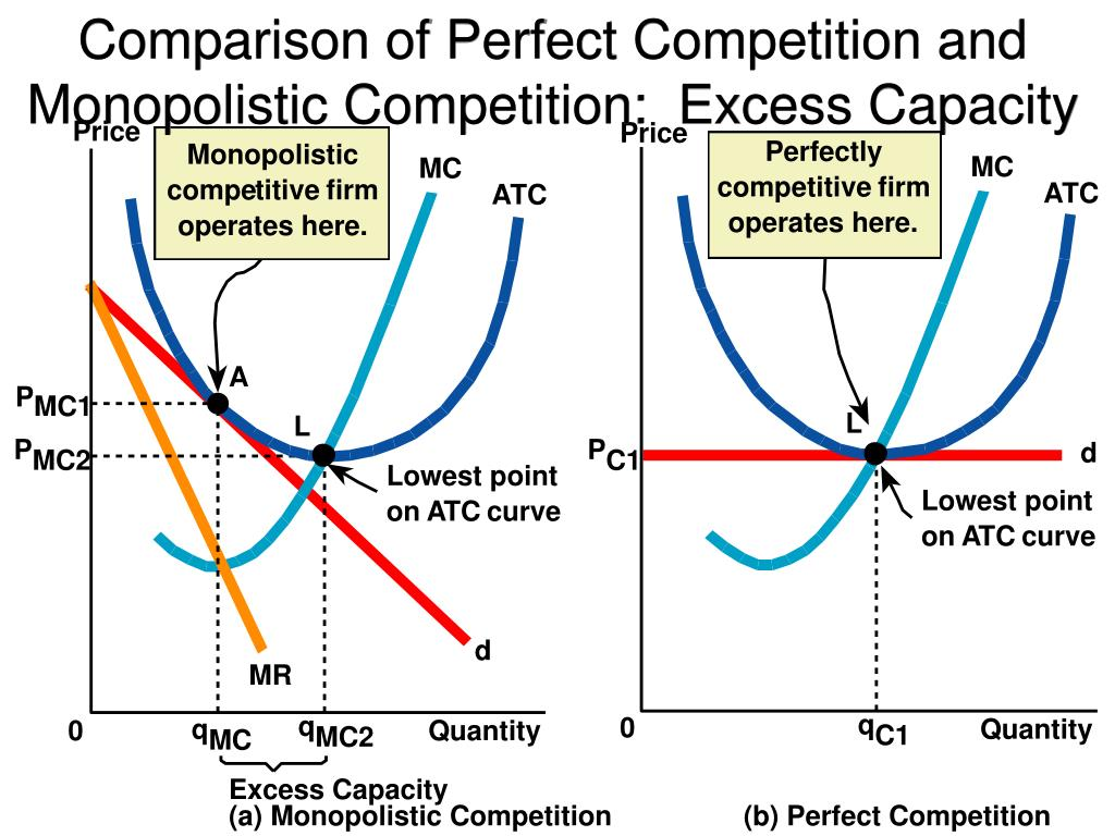Comparison of Perfect Competition and Monopolistic Competition:  Excess Capacity