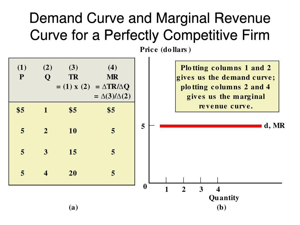 Demand Curve and Marginal Revenue Curve for a Perfectly Competitive Firm