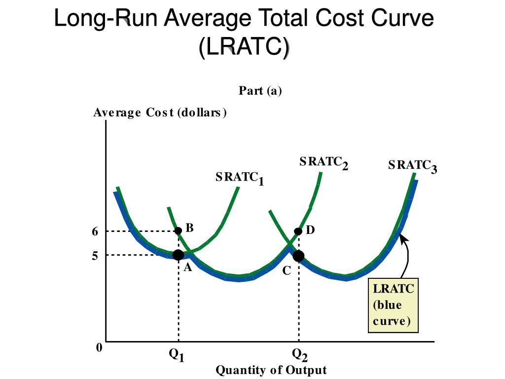 Long-Run Average Total Cost Curve (LRATC)