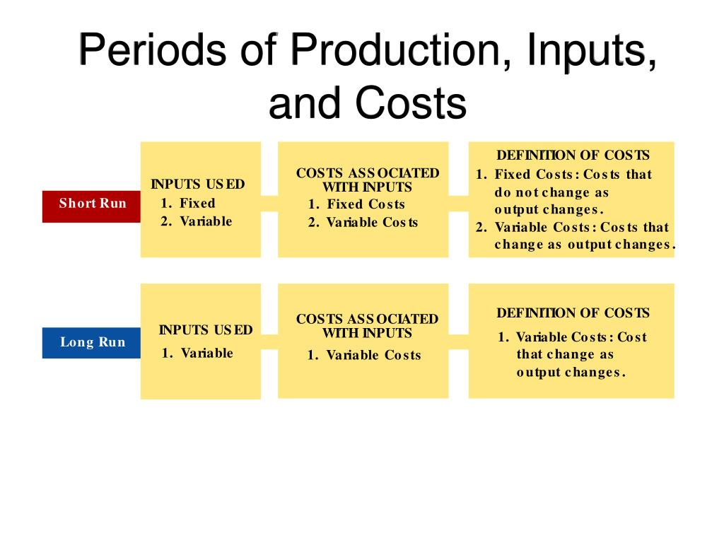 Periods of Production, Inputs, and Costs