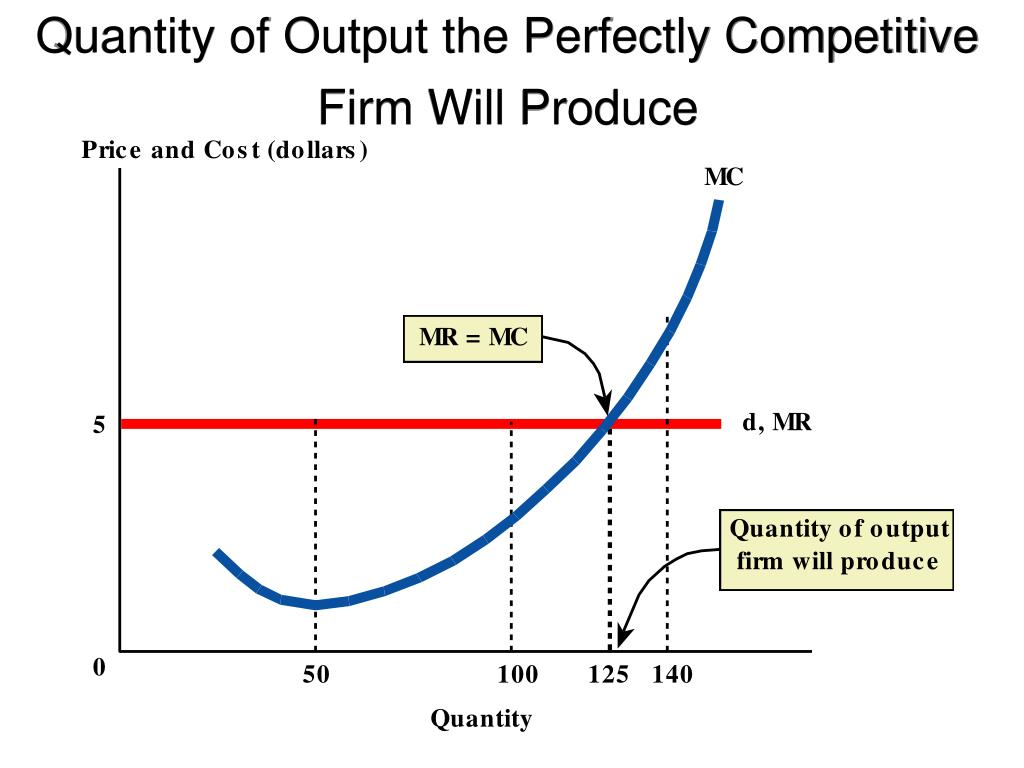 Quantity of Output the Perfectly Competitive Firm Will Produce