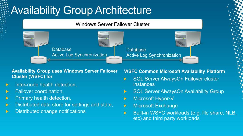 Availability Group Architecture